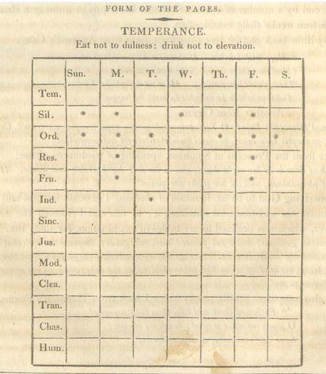 benjamin-franklin-virtues-temperance